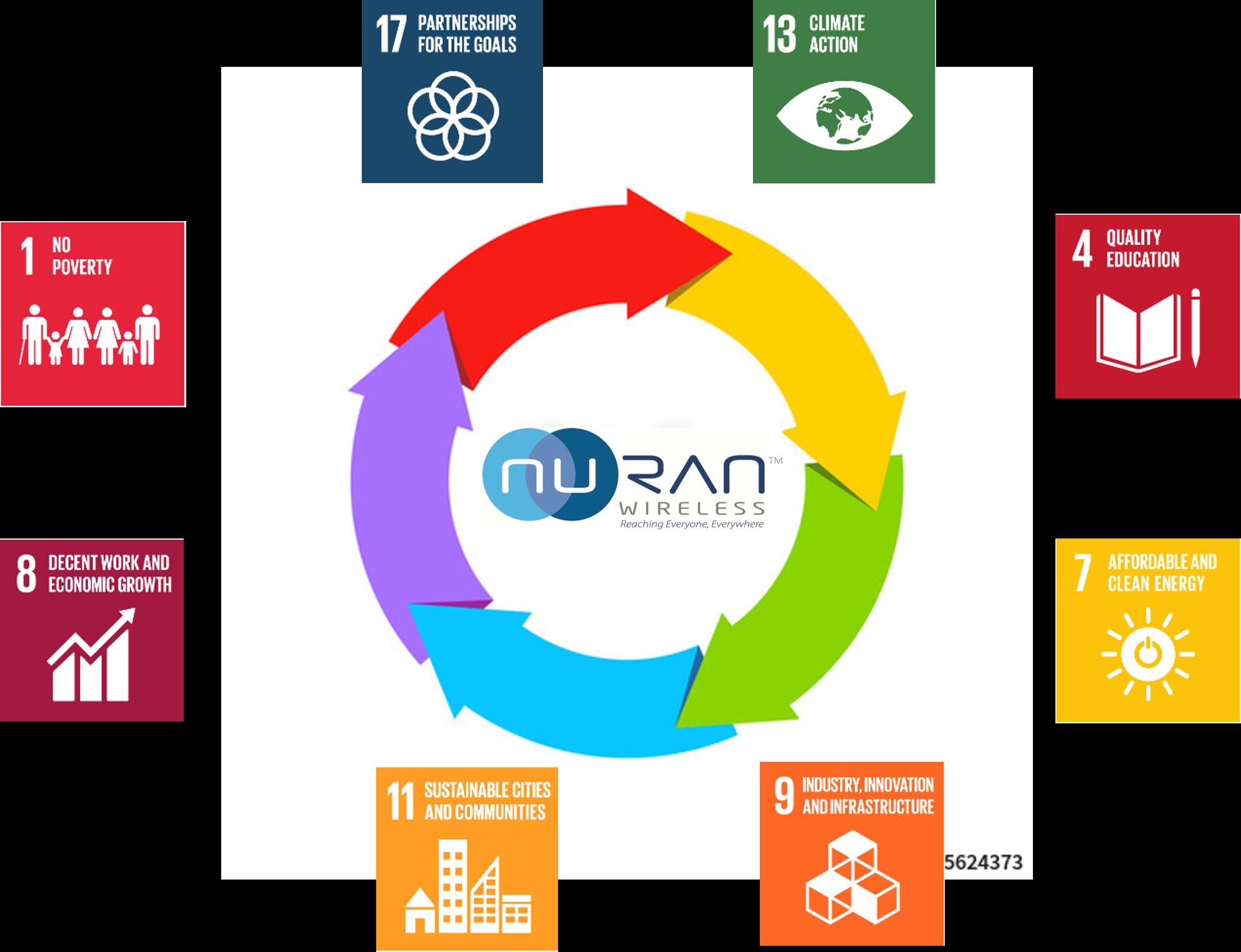 NuRAN impact on SDG | SDG | NuRAN Wireless - Mobile and Wireless Network Solutions